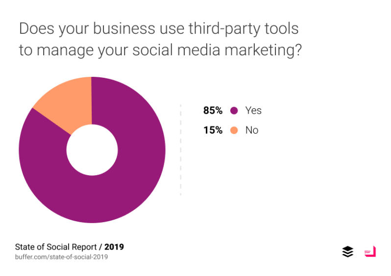 Does your business use third-party tools to manage your social media marketing?