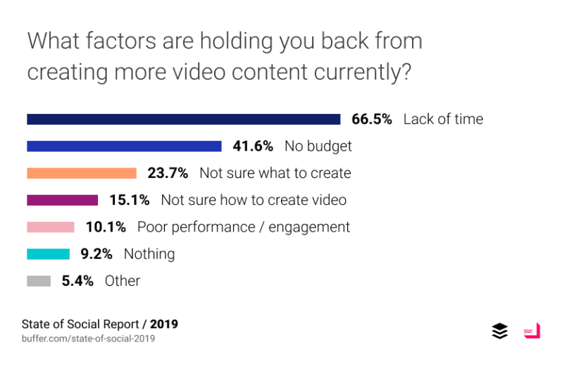 What factors are holding you back from creating more video content currently?