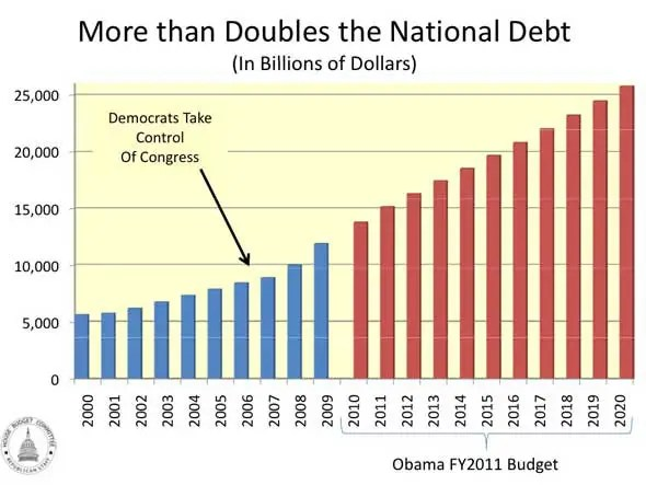 National debt exploded once Democrats took over Congress.
