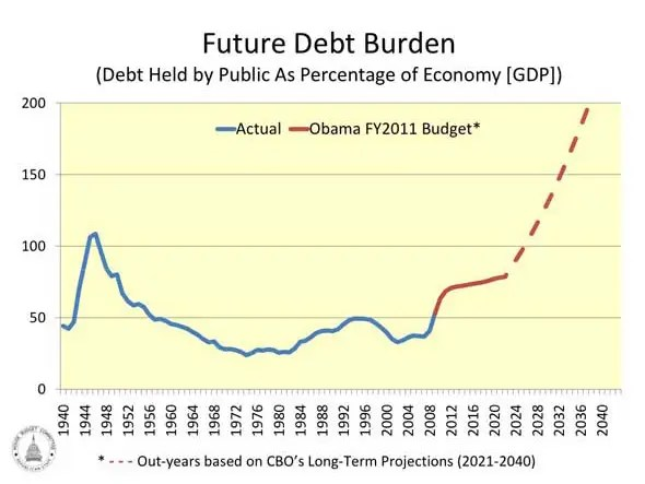 Now look at debt as a share of the GDP.