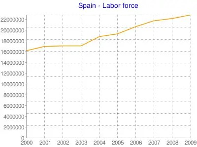 Property Boom leads to employment growth and influx of workers.