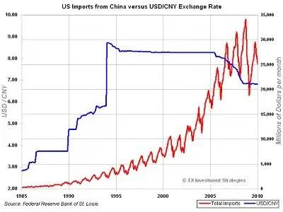 https://i0.wp.com/static.businessinsider.com/image/4bbc62597f8b9a0110560400/dollar-yuan-history-chart.jpg