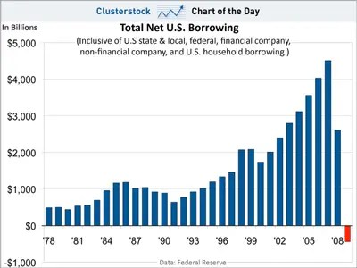 chart of the day, total us net borrowing, 1978-2009