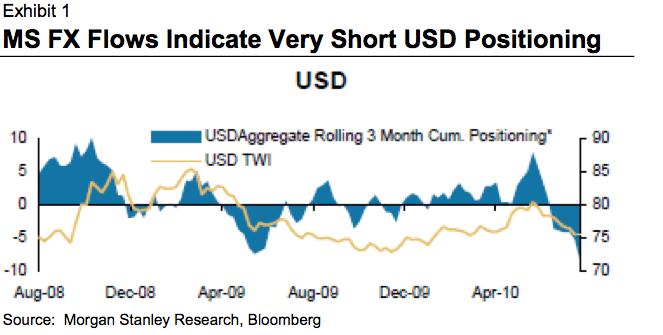 USD shorts