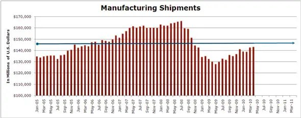 Manufacturing shipments are still down 12.5% from the peak
