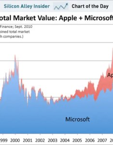 Chart of the day apple microsoft market value sept also what if had invented iphone rh businessinsider