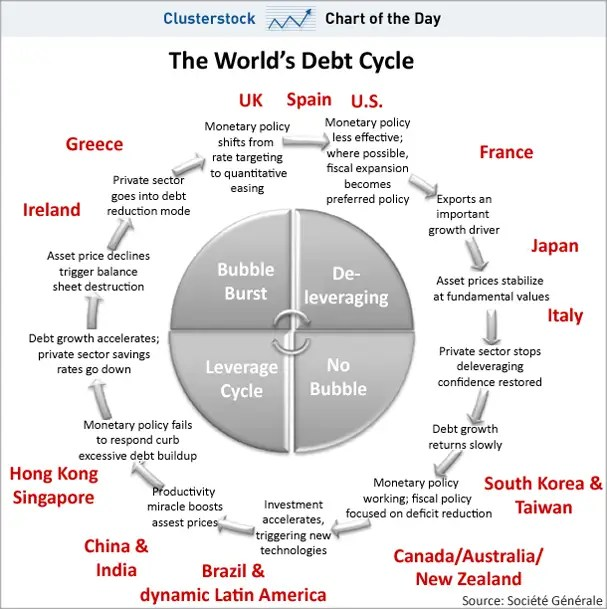 chart of the day, world debt cycle, september 2010