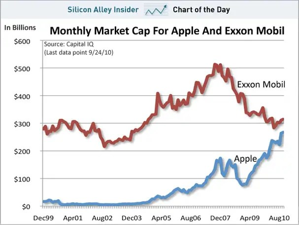 chart of the day, market cap, apple, exxon, sept 2010