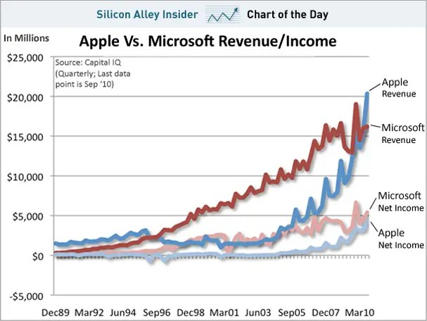 chart of the day, microsoft vs apple, revenue, income, oct 2010