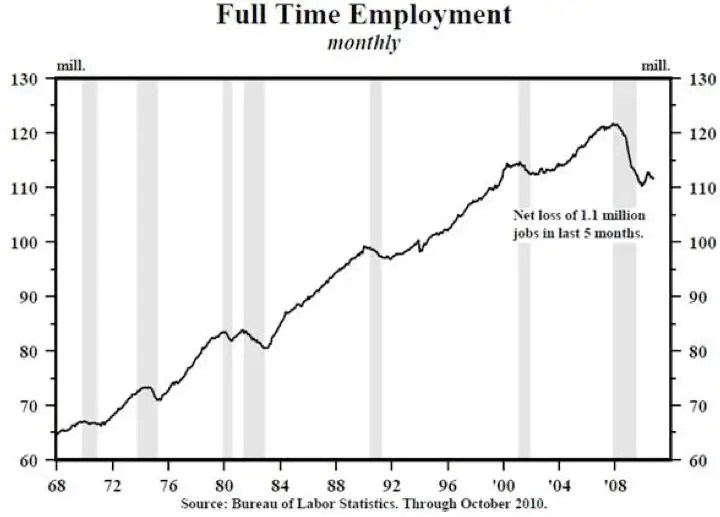 Those Jobs Numbers Were Much Worse Than They Looked