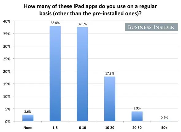 Most people use fewer than 10 apps on a regular basis, suggesting that they're ignoring half or more of the apps they've ever downloaded.