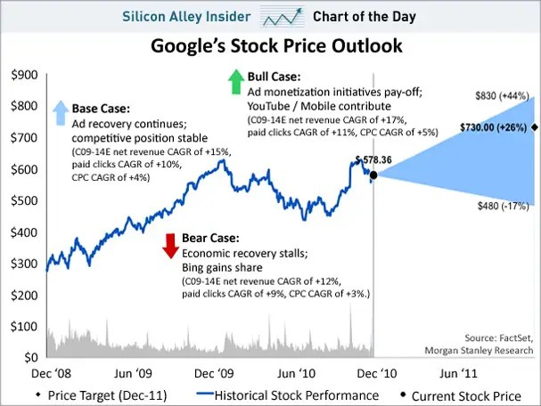 chart of the day, google stock outlook, dec 2010