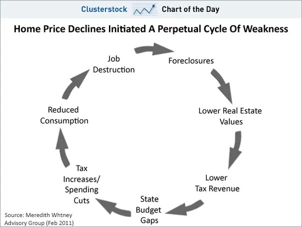 chart of the day, home prices cycle weakness, feb 2011