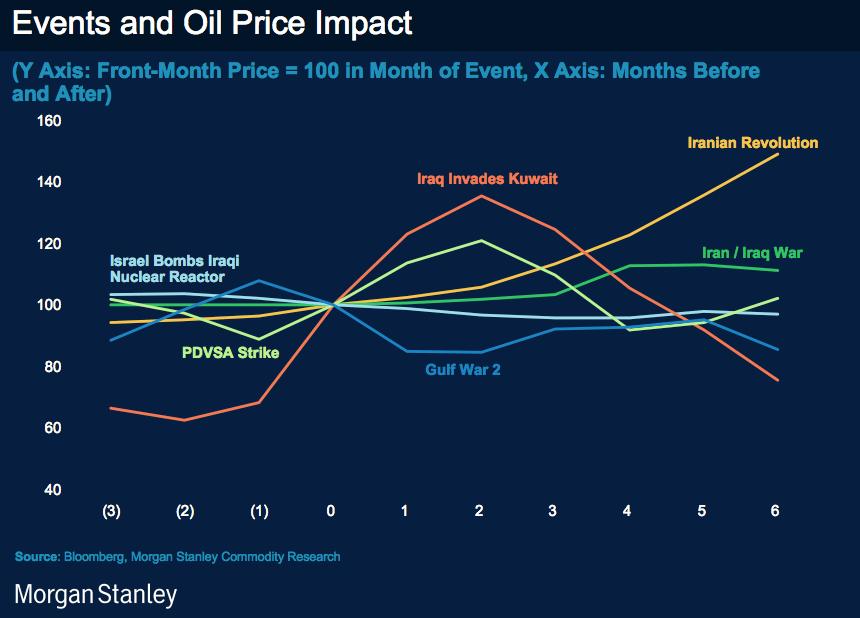 Impacto de eventos históricos en la cotización del barril de crudo en dólares actualizados con la inflación (Fuente: http://www.businessinsider.com/mideast-oil-crises-morgan-stanley-2011-2#and-this-is-how-oil-markets-behaved-during-each-major-geopolitical-event-2)