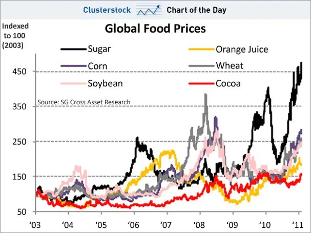 chart of the day, food prices, feb 2011