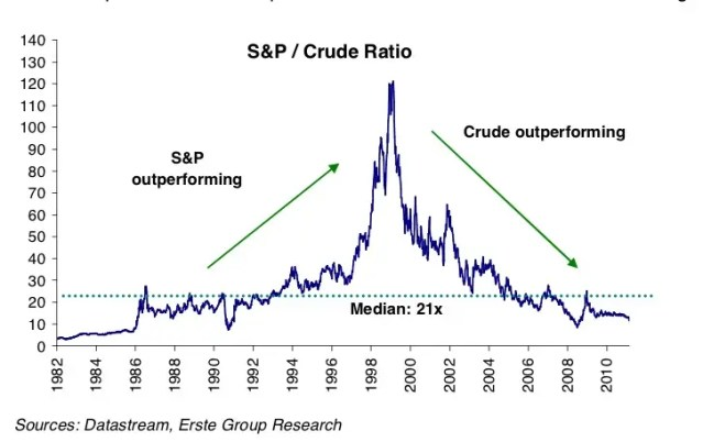 The long term trend of stocks priced in oil is brutal