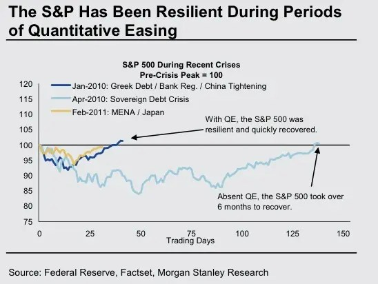 During periods of QE, the market recovers a lot faster