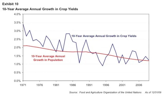 Crop yield growth is shrinking