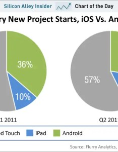 Chart of the day new project starts ios vs android july also despite   rise it losing developer rh businessinsider