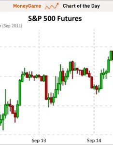 Chart of the day    futures sept also stocks are experiencing deja vu business rh businessinsider