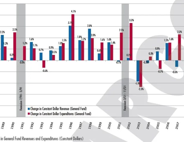 Revenue has declined for five straight years. Spending has plunged for two years
