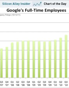 Chart of the day google   headcount continues to explode also business rh businessinsider