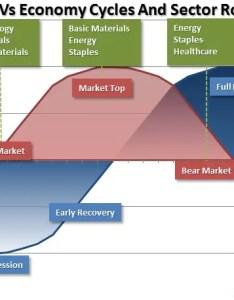 Market economy cycle also investment rotation strategies using etfs investopedia rh