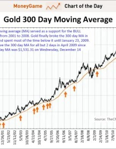 Chart of the day gold moving average also forget here   how you rh businessinsider