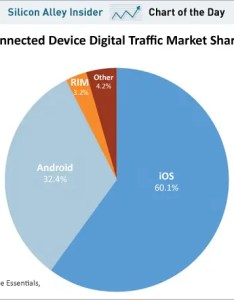 Chart of the day connected device digital market share by os march also this tells real story android versus rh businessinsider