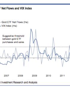 Chart also vix vs gold etf inflows business insider rh businessinsider