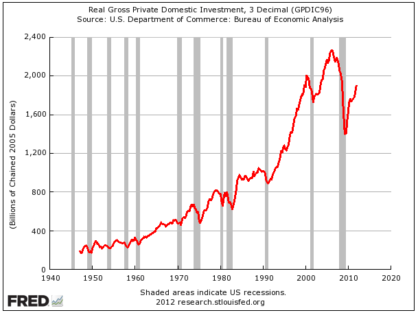 So corporations are making all this money. But are they investing? That's been coming back nicely.