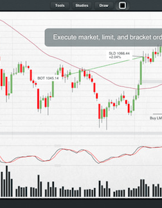 Chartiq practice trading simulator also must have mobile apps for investors business insider rh businessinsider