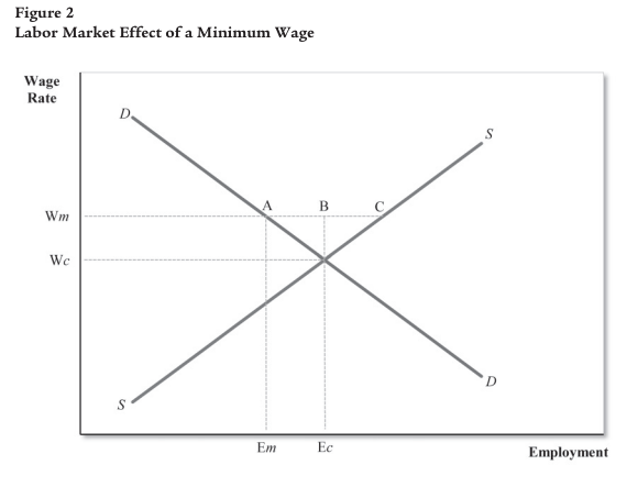 STUDY: A Rise In The Minimum Wage Would Slam Teenage