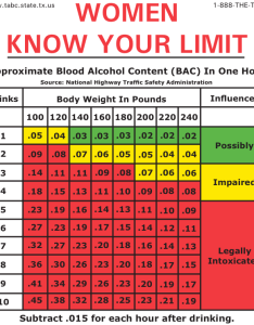 Bac drinks driving chart women also here   how much you can legally drink before if the blood rh businessinsider