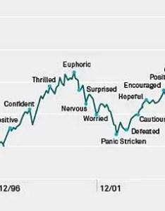 Blackrock   got  great chart of the emotional investing roller coaster business insider also rh businessinsider