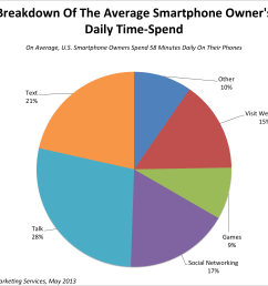 how much time do we really spend on our smartphones every day  [ 2342 x 1757 Pixel ]