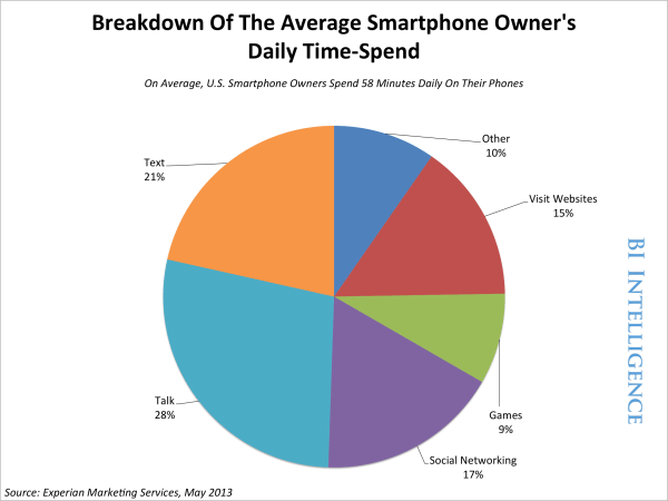 Much Time Spend Smartphones