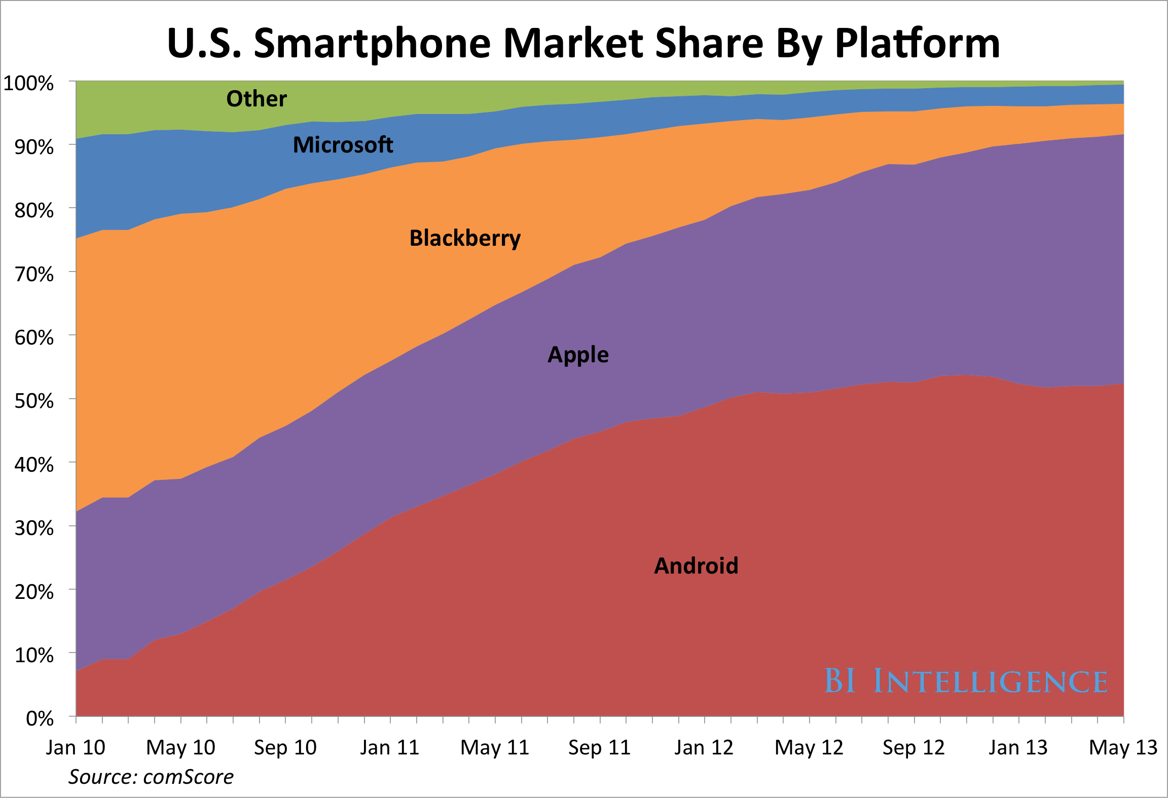 Android Halts iPhone's Advance In The U.S. Smartphone Market | Business Insider