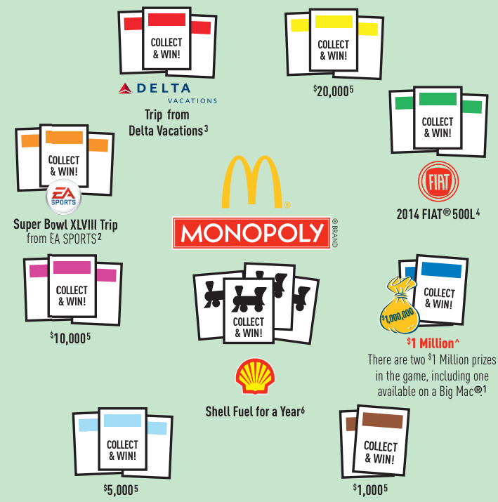 The Maths Behind McDonalds Monopoly Sweepstakes Shows The
