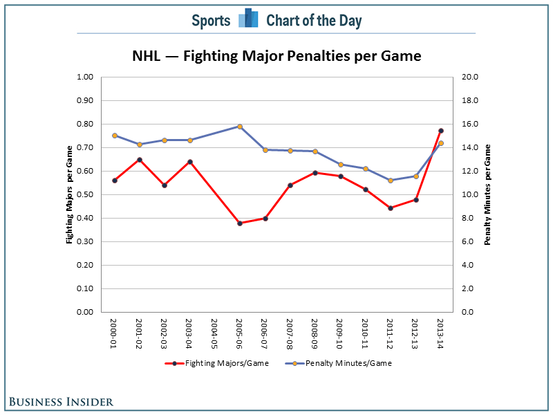 CHART Fighting Is On The Rise In The NHL Despite Efforts