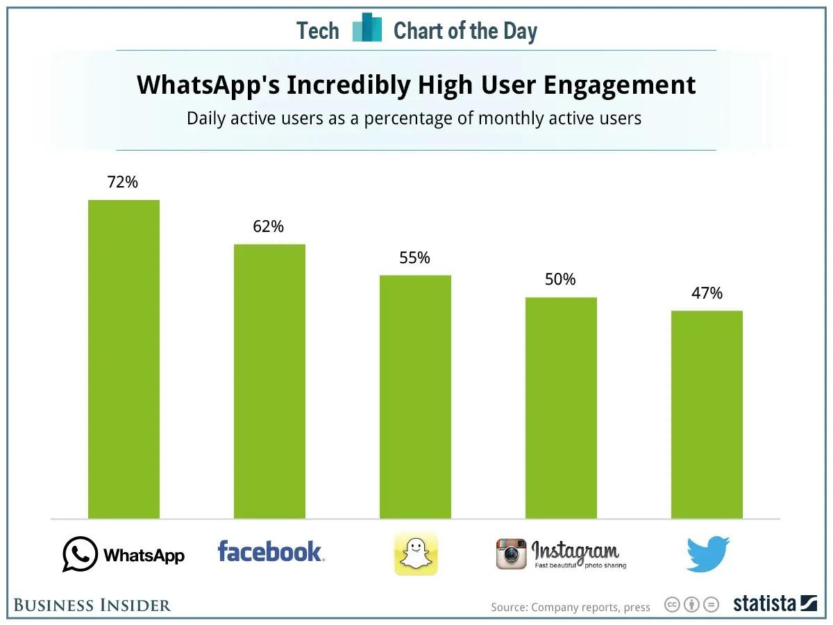 WhatsApp Engagement