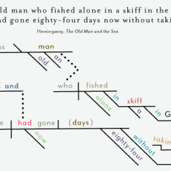 Diagram Prepositional Phrases Wiring Contactor 23 Sentence Diagrams That Show The Brilliance Of Famous Novels' Opening Lines | Business Insider