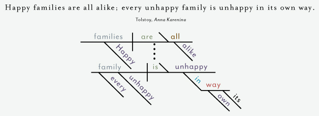 23 Sentence Diagrams That Show The Brilliance Of Famous