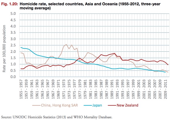 How Japan39s Murder Rate Got To Be So Incredibly Low