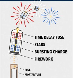 diagram of how fireworks work wiring diagram host ancient diagram of firework [ 1200 x 1600 Pixel ]