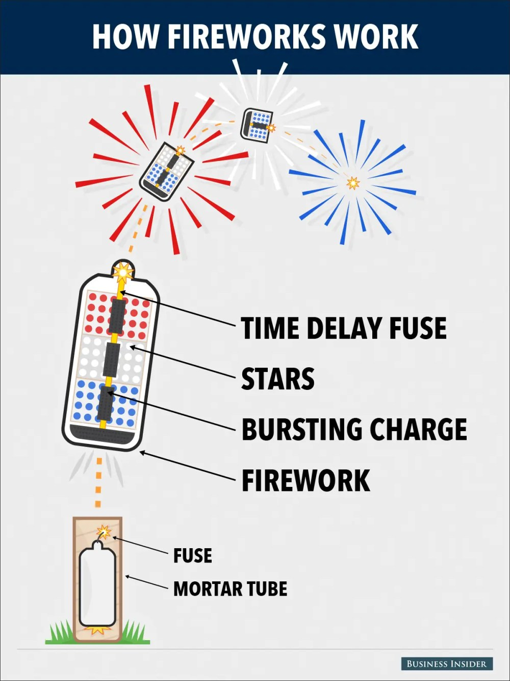 medium resolution of diagram of how fireworks work wiring diagram host ancient diagram of firework