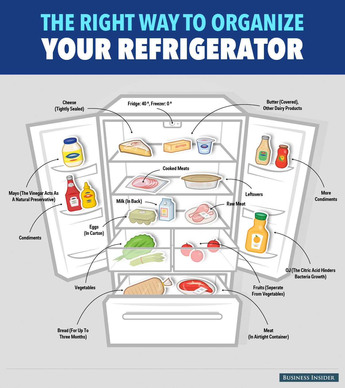Here S The Right Way To Organise Your Refrigerator