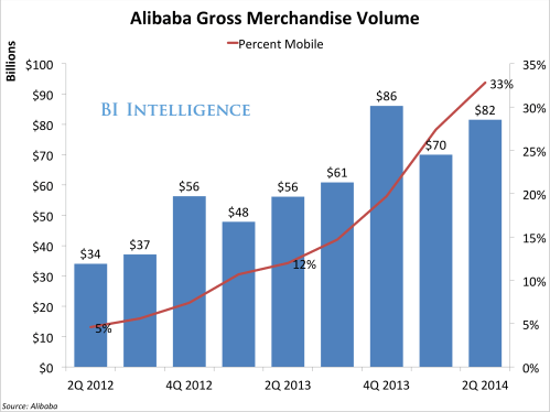 small resolution of bii alibaba gmv q2