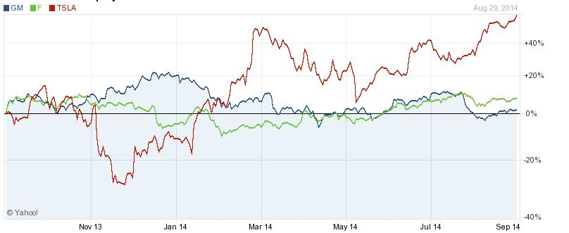 Tesla Is Wearing Down Wall Street's Resistance   Business Insider