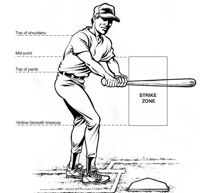 What An MLB Strike Zone Really Looks Like And Why Players